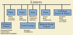 Use of Cotton Linters
